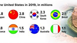 Travel restrictions and lockdowns due to COVID-19 have severely disrupted the flow of foreign tourists in 2020.